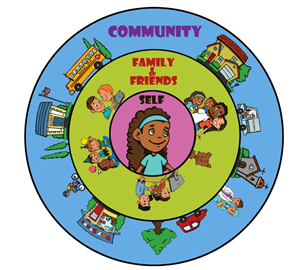 Digital Citizenship Roles - Self, Family/Friends, Community