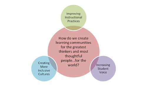 great learning communities: inclusive cultures, student voice, instructional practices