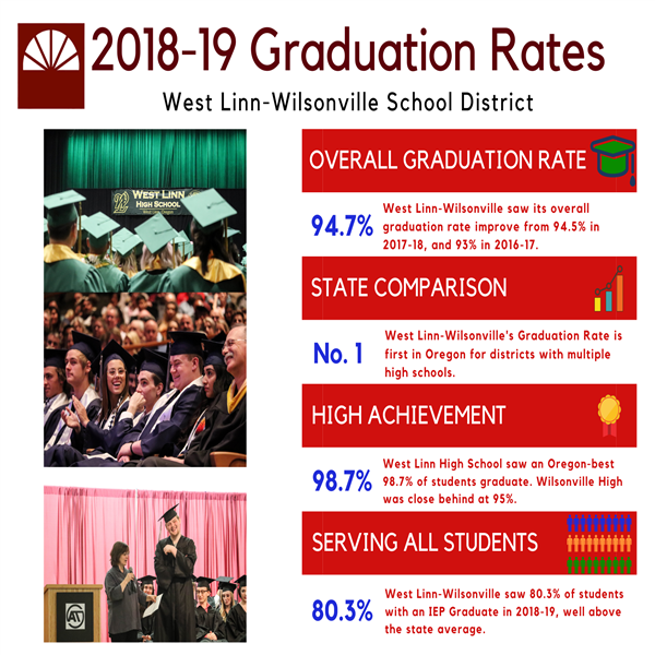 West Linn-Wilsonville recorded 94.7% overall graduation rate, first in Oregon, with 80.3% of students on an IEP graduating.