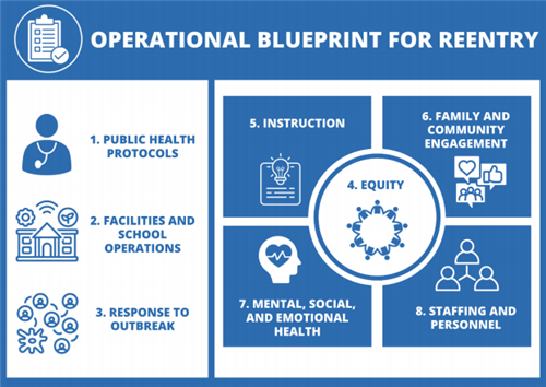 Operational blueprint for reentry: public health protocols, facilities and school operations, response to outbreak, etc.