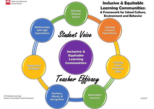 Inclusive and equitable learning communities.