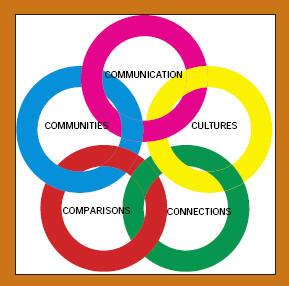 Teaching Learning World Languages - World language curriculum