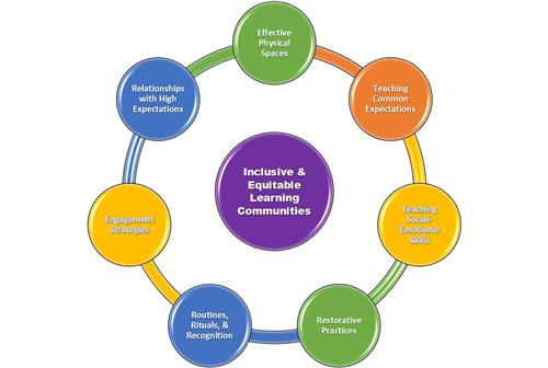 Student Services Inclusive Classrooms And Behavior Support