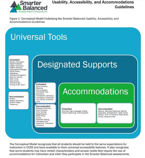 Accessibility Supports for Smarter Balanced Assessment