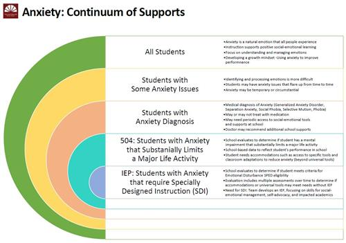 Anxiety Continuum of Supports