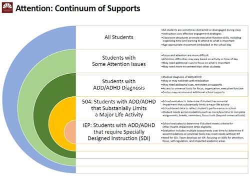 Attention Continuum of Supports Diagram