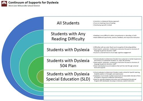 Dyslexia Continnum of Supports