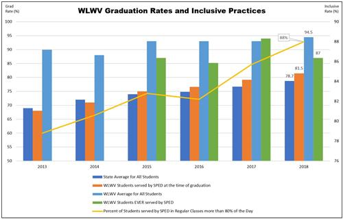 WLWV Grad Rates and Inclusive Practices Graph 2018